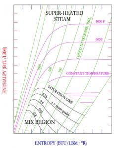 نمودار مولیر
