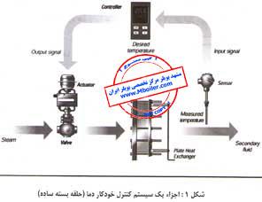 روش های كنترل دما در مبدل های حرارتی بخار-140-3