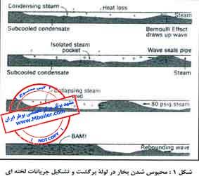 انفجار مرگبار در سيستم بخار - بخش اول