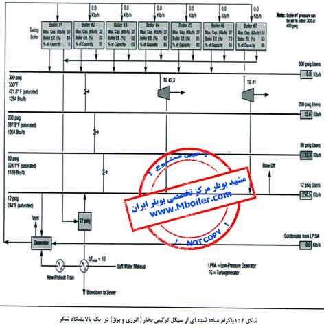 محاسبه هزینه تولید بخار