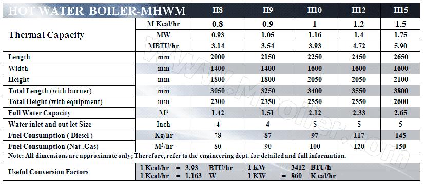 جدول فني ديگ آب گرم ظرفيت متوسط