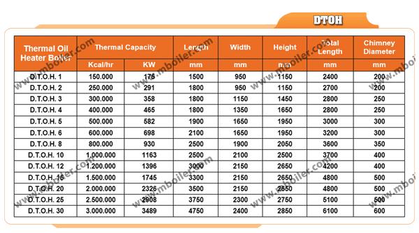 جدول مشخصات دیگ روغن داغ طرح افقی