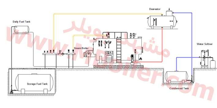 نقشه فنی موتورخانه