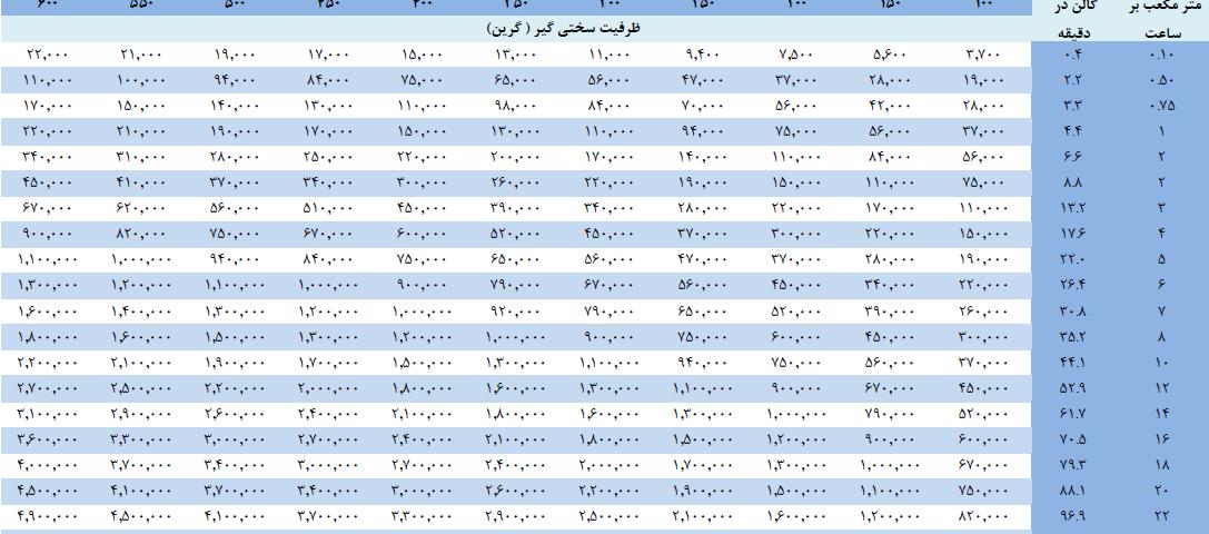 جدول تعیین ظرفیت سختی گیر