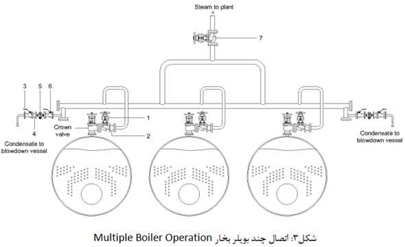 اتصال چند بویلر بخار