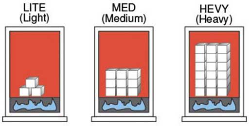 سه حالت کاربردی بویلر در رنج بارهای تولیدی بالا, متوسط و پایین