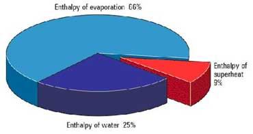 نمودار آنتالپی آب و تبخیر و سوپرهیت