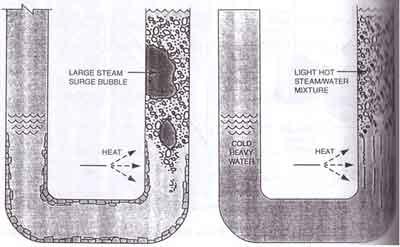 کنترل تشکیل رسوب در دیگ بخار