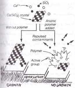 boiler-deposit-formation - کنترل تشکیل رسوب در دیگ بخار