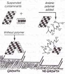 boiler-deposit-formation