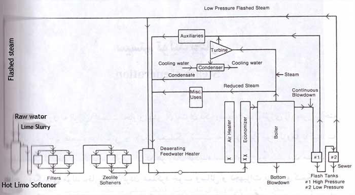 آب و کنترل خوردگی