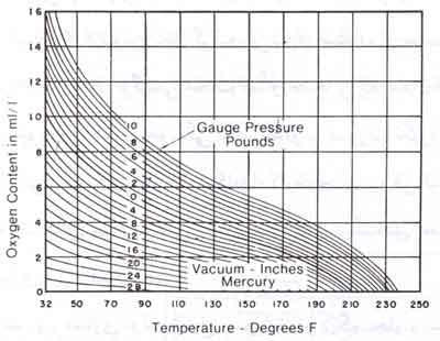 قابليت حلاليت اكسيژن موجود هوا در آب در درجه حرارت مختلف و فشارهاي عمومي