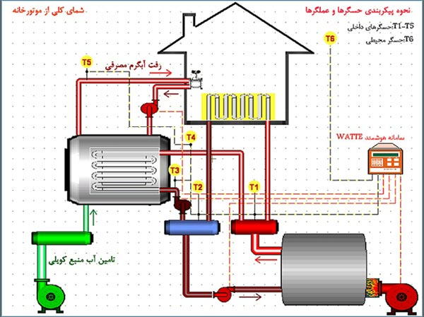 مزایای کنترل هوشمند موتورخانه
