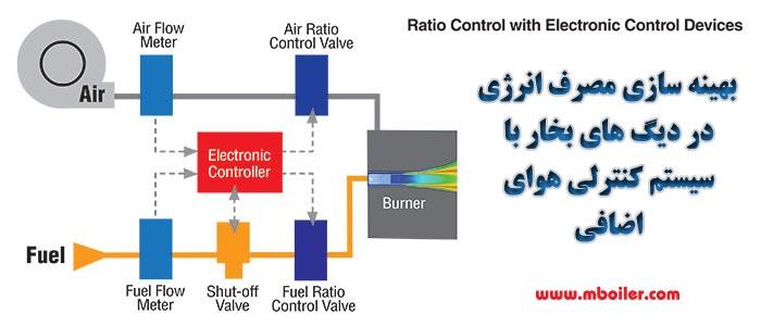 بهینه سازی مصرف انرژی دیگ بخار