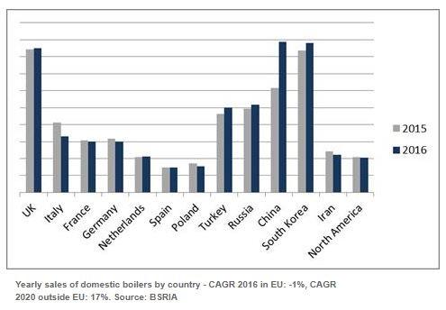 میزان فروش دیگ بخار در بازار جهانی به تفکیک کشورهای مختلف