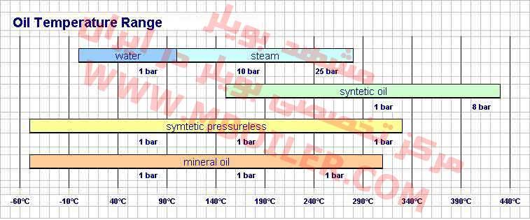 مقایسه دیگ روغن داغ با دیگ بخار