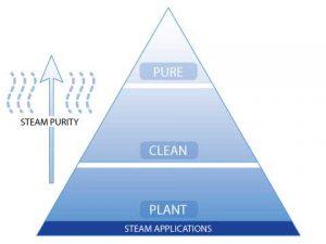 steam-pyramid