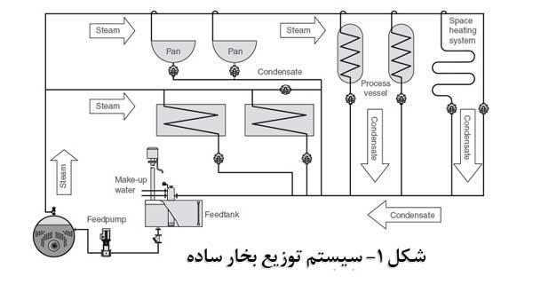 سیستم توزیع بخار