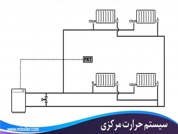 سیستم حرارت مرکزی با آب گرم،Central heating system with hot water