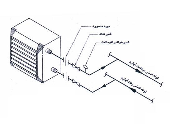 سیستم یونیت هیتر